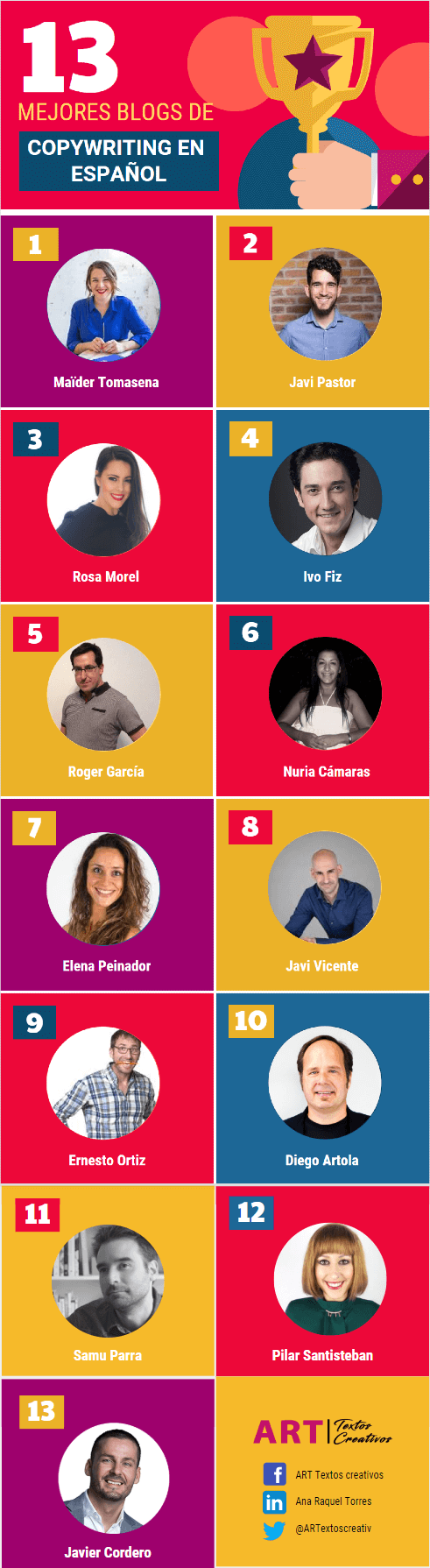 Inforgrafía de los mejores blogs de copywriting en español